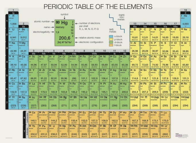 Pagina 1 for 1 20 elements on the periodic table