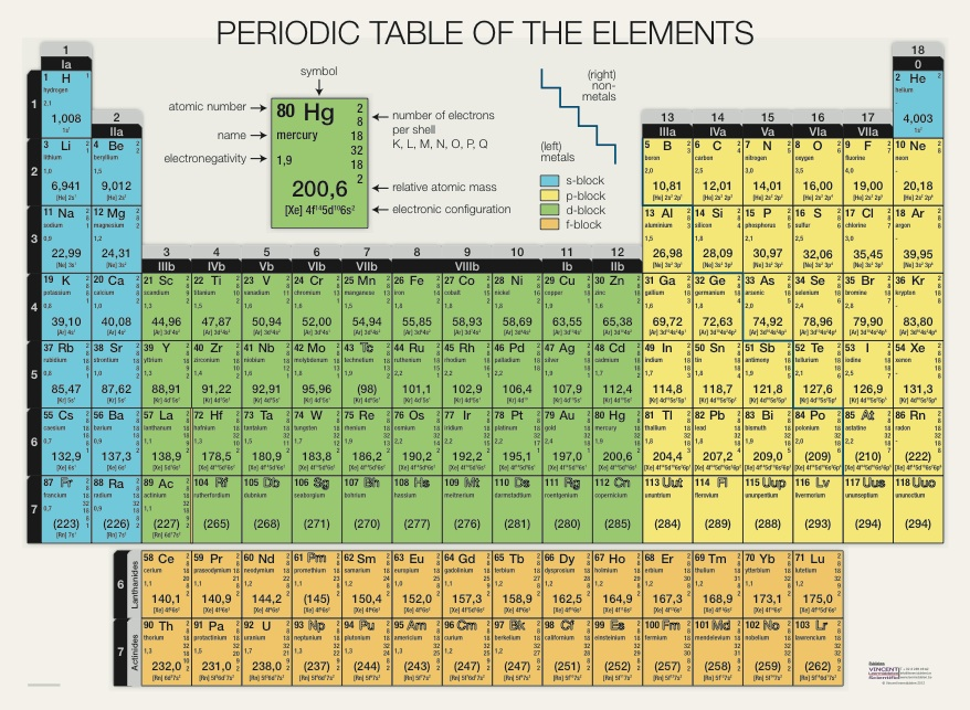Periodic table of the elements for Ptable periodic table